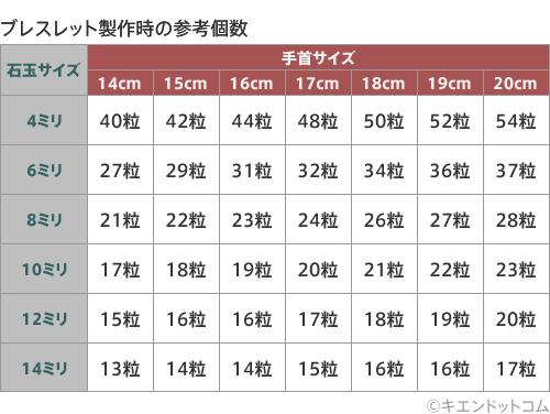 天然石パワーストーンブレスレット製作時の参考個数